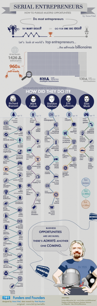 serial-entrepreneurs-how-to-pursue-multiple-opportunities-infographic