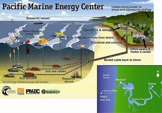Pacific-marine-energy-center