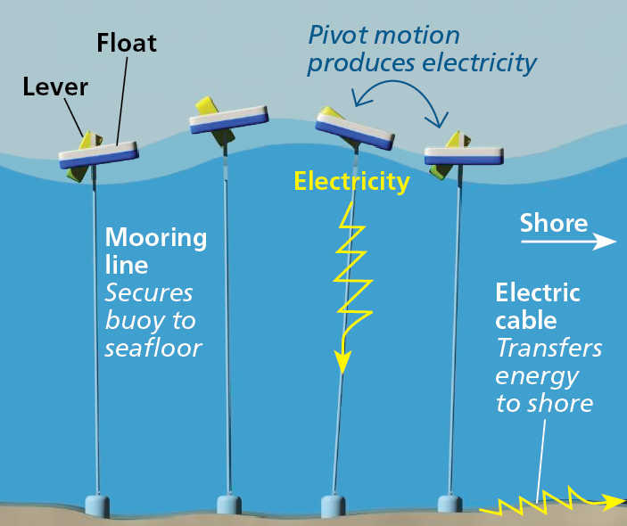power-buoy-ocean-energy-03