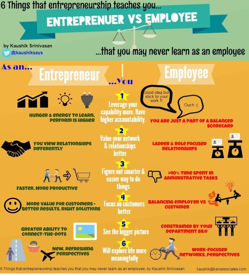 Entrepreneur vs Employee