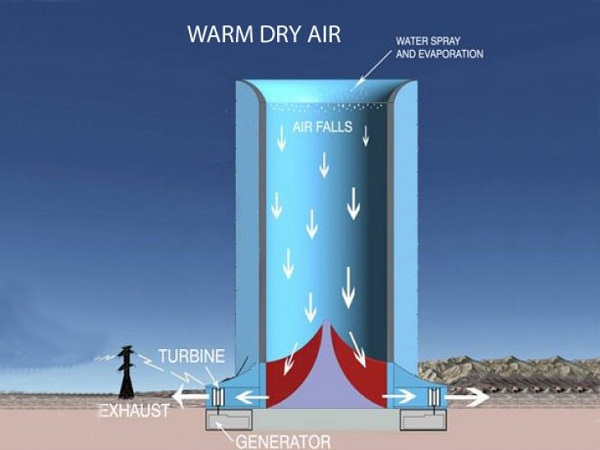 Solar-Wind-Downdraft-Tower-Technology