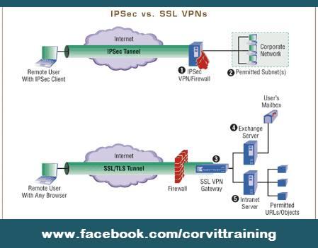 Difference-Between-IPSec-VPN-and-SSL-VPN
