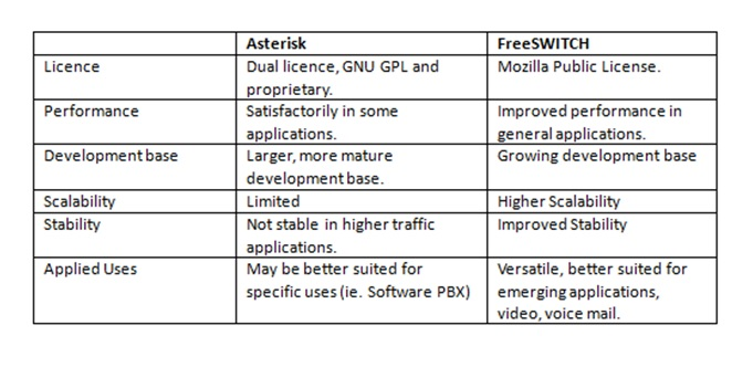 Asterisk-vs-FreeSwitch-voip
