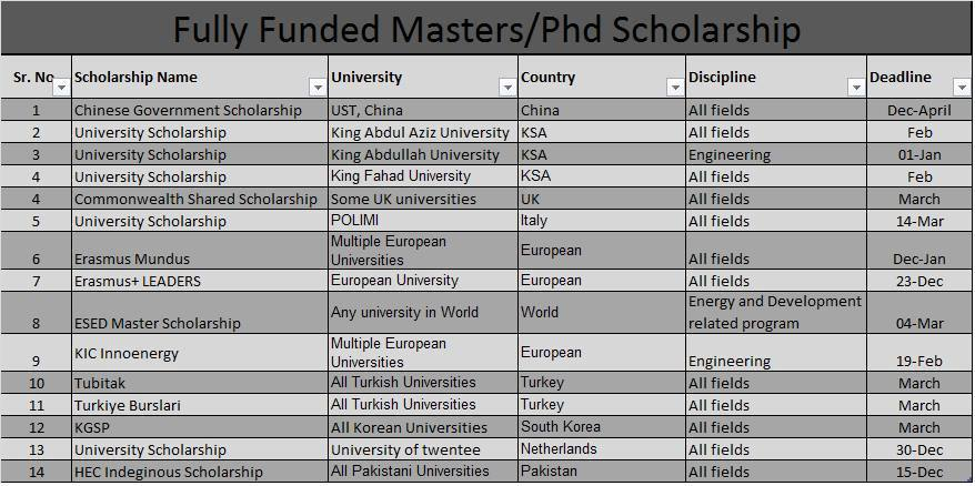 fully-funded-masters-phd-scholarship