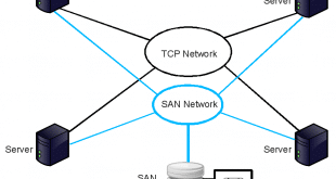 SAN - storage-area-network