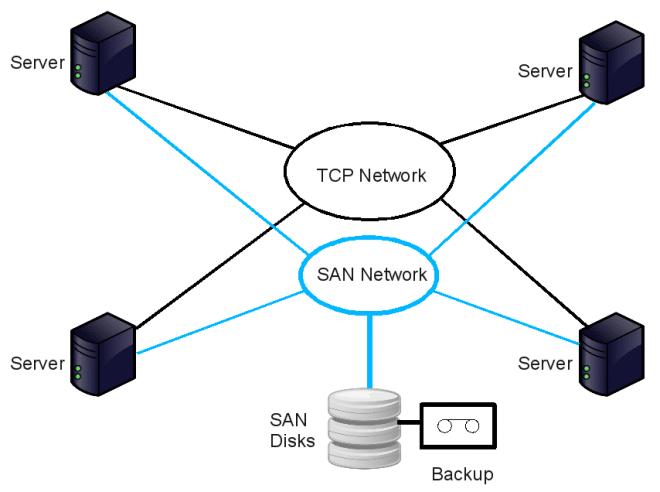 SAN_Configuration