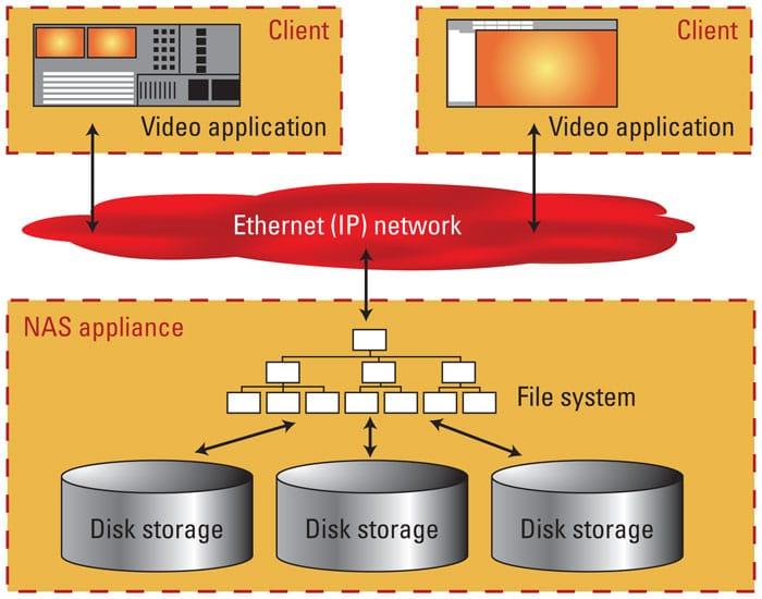 network-attached-storage-NAS