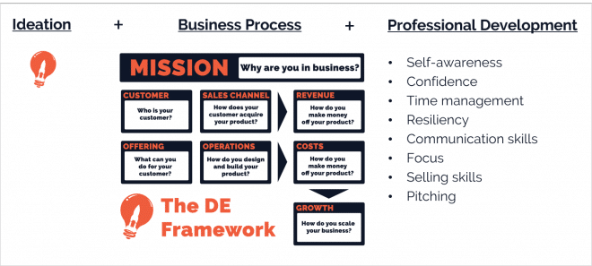 Entrepreneur-process